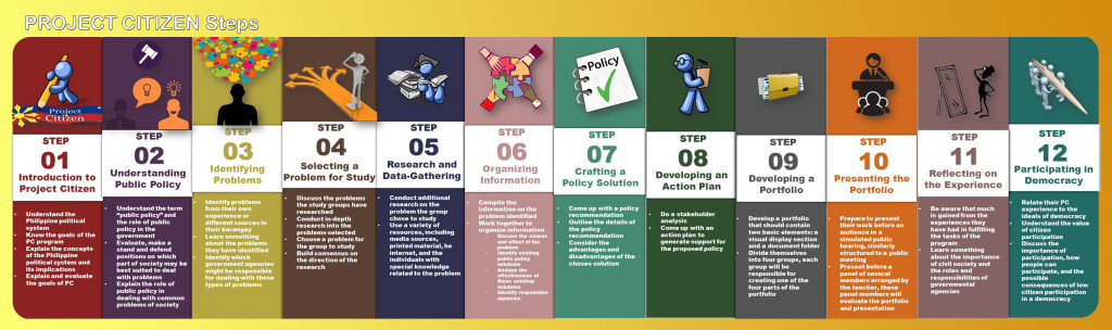 PC 12 Steps Infographic